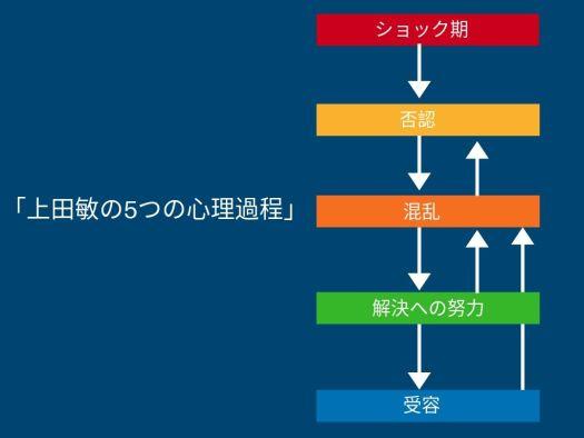上田敏の5つの心理過程