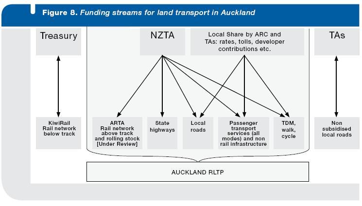 funding-arrangements