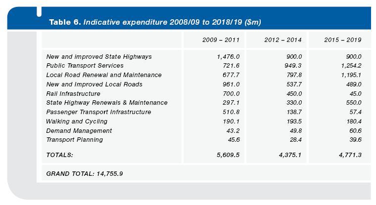 transport-spending