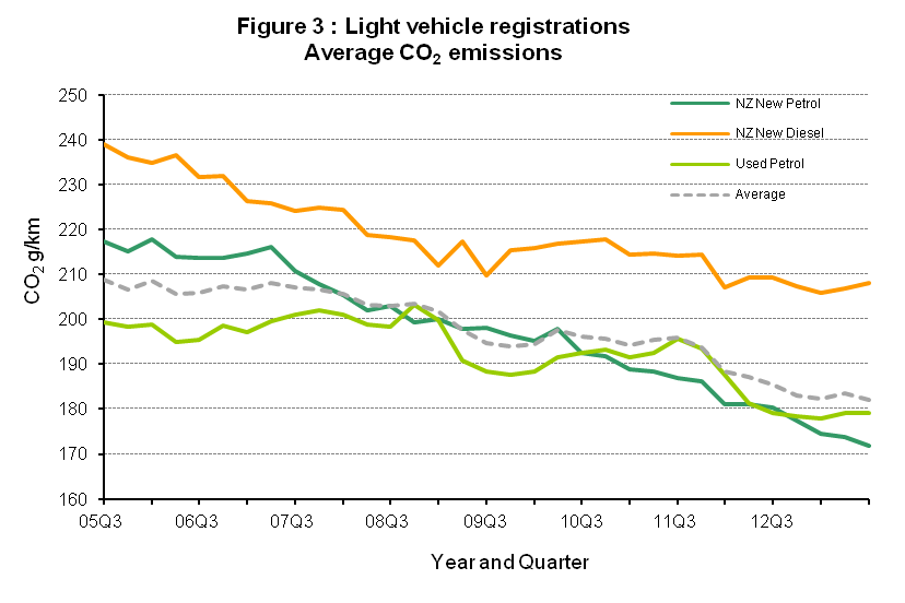 NZ fuel efficiency trends for new vehicles