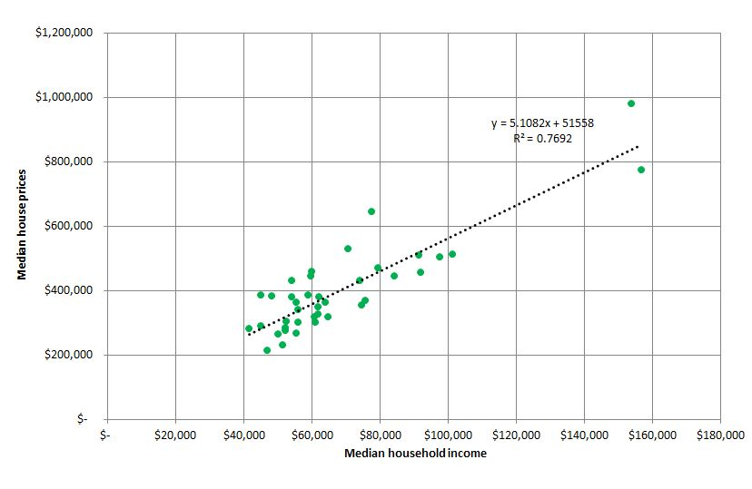 Income versus house prices