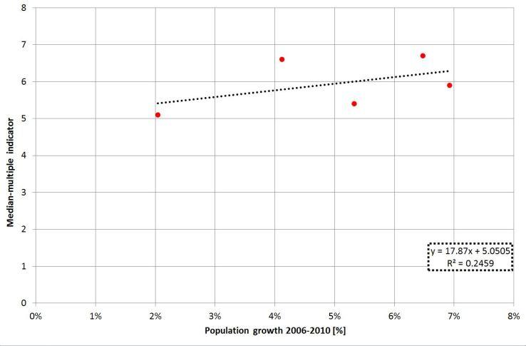 Population growth versus median-multiple indicator