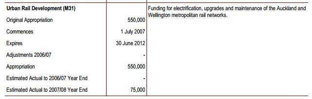 Electrification Funding