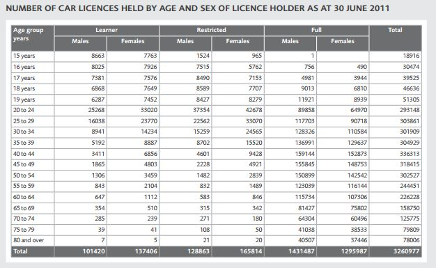 Driver Licence Totals to June 2011