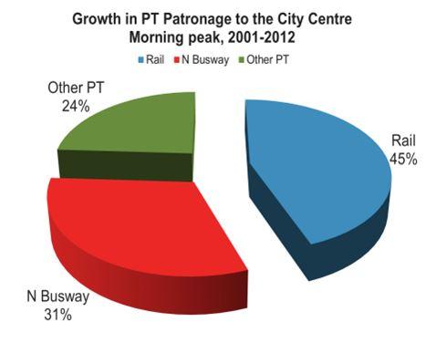 CBD PT increase
