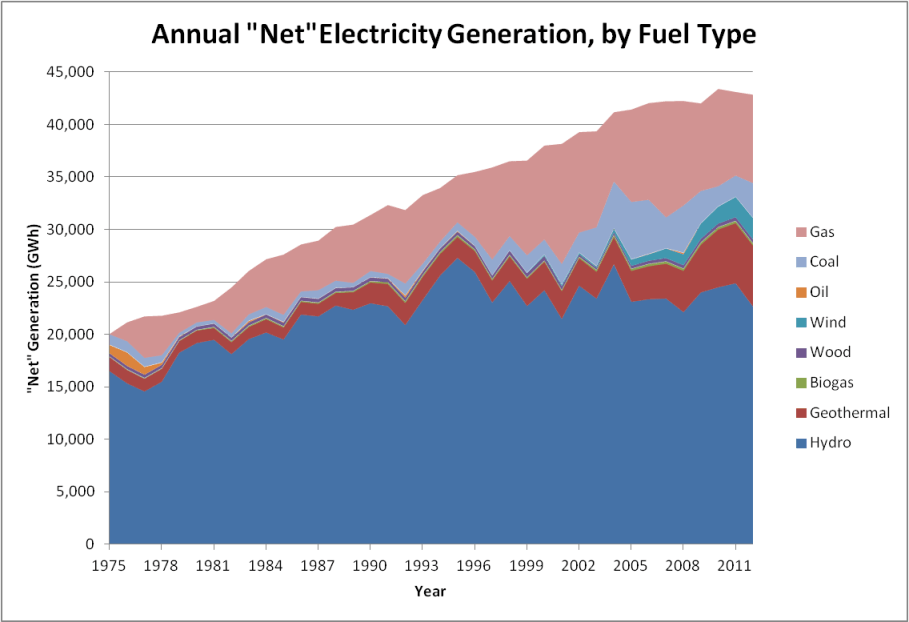 Energy In New Zealand 2013 Electricity Greater Auckland