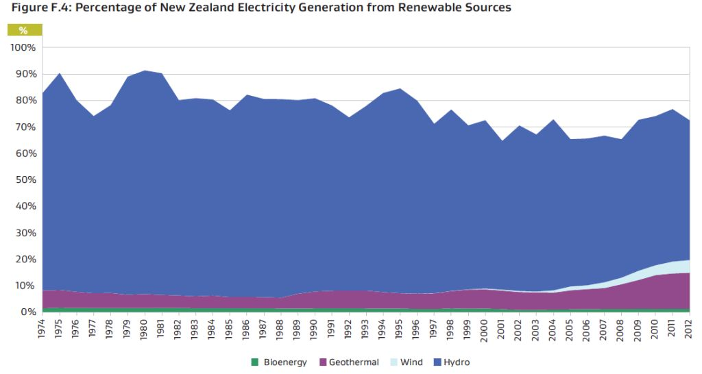 NZ renewables over time