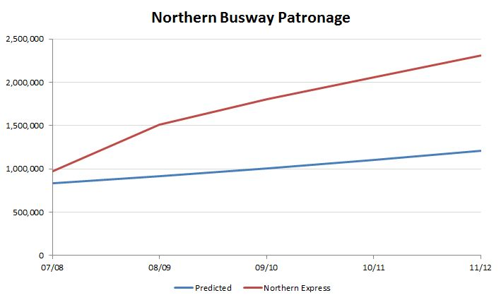 Busway Patronage vs projections Graph
