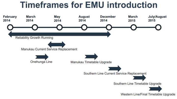 EMU Introduction timeframe