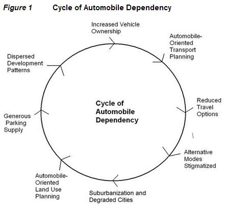 Auto-dependency cycle