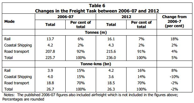 2012 Freight Study Comparision