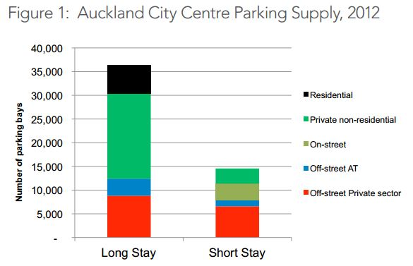 CBD Parking Supply