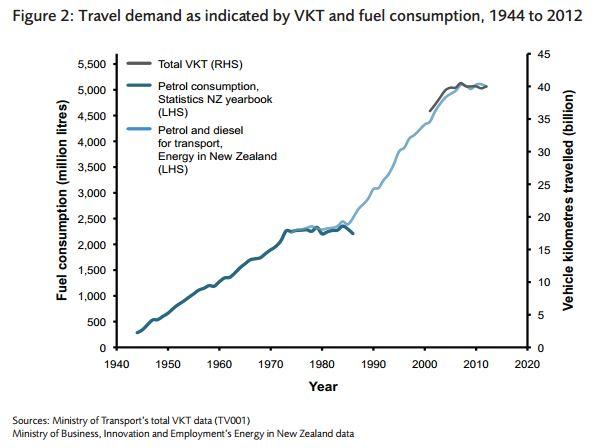 2015 GPS - Travel Demand & Fuel