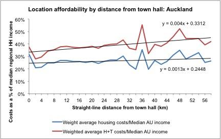 Auckland H_T distance chart