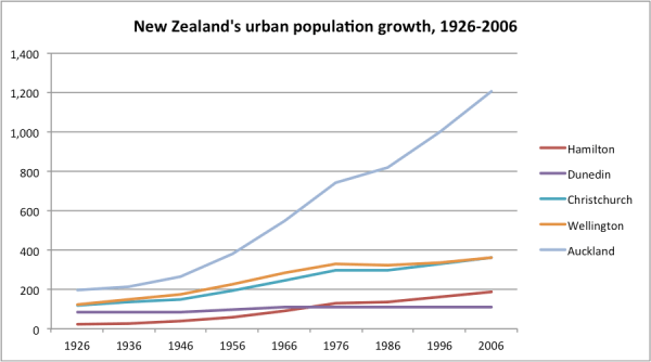 NZ city population growth 1926-2006