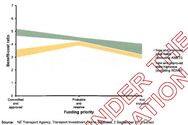 MoT BCR by funding priority chart 2