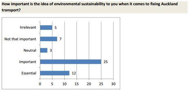 AA LTP Survey - Sustainability