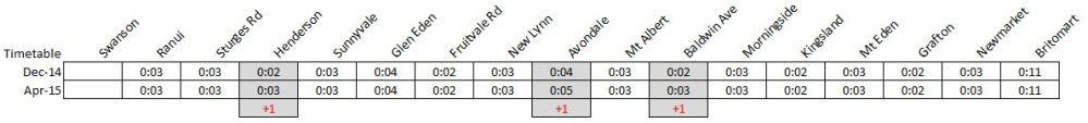 Western Line Timetable increase num