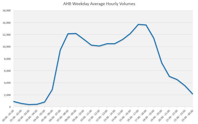 AHB Traffic by Hour