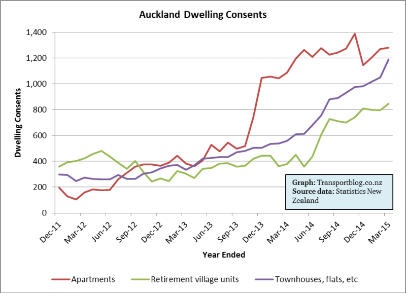 Auckland higher density consents