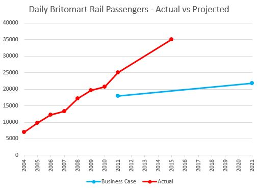 Daily Britomart Passengers - Actual vs Projected