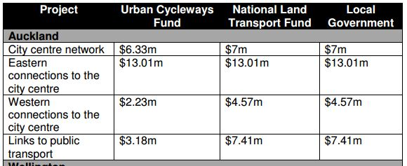 NLTP 2015-15 cycling - Auckland Projects