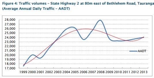 Bethlehem Township Traffic volumes
