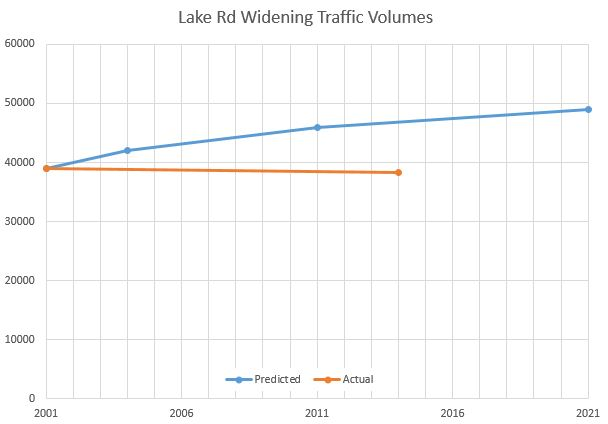 Lake Rd Widening Volumes
