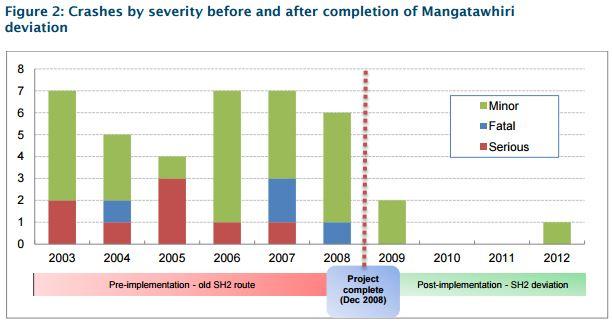 Mangatawhiri Deviation Crash record