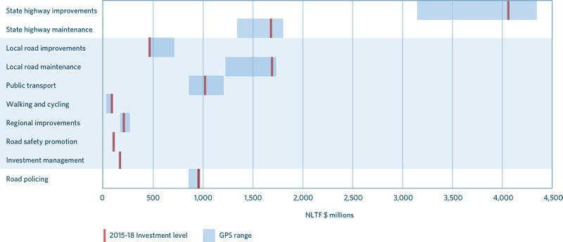 NLTP 2015-18 allocation vs GPS funding range