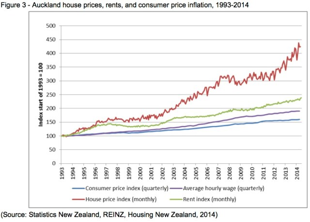 Auckland house prices, rents, and CPI