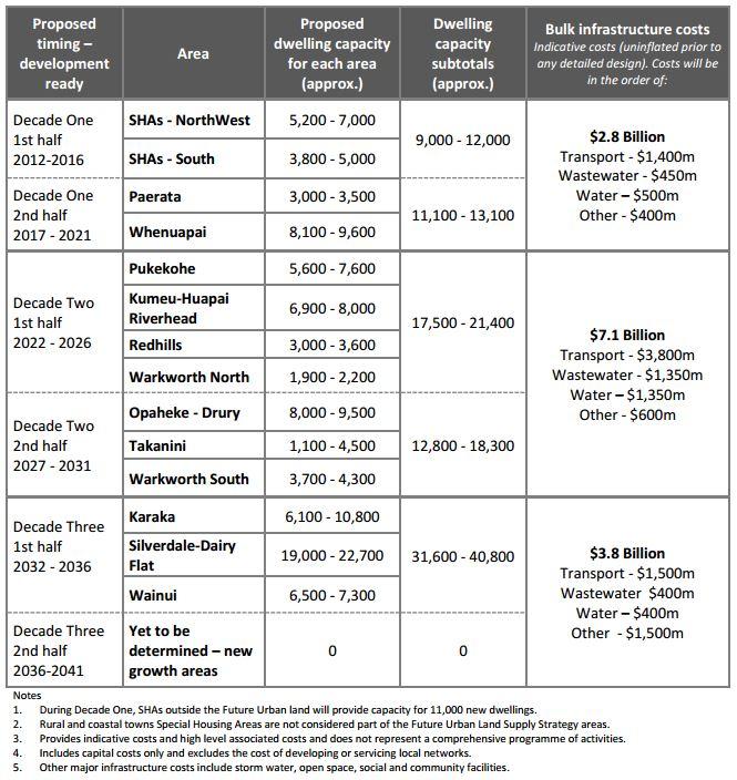 Future Urban Land Stategy - Costs - July 2015