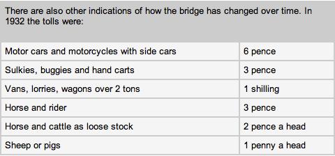 Sydney Harbour Bridge 1st tolls