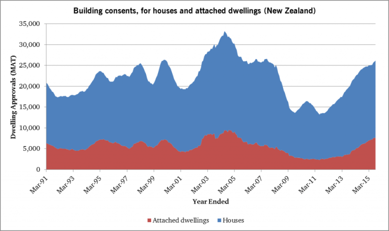 NZ-building-consents-2015