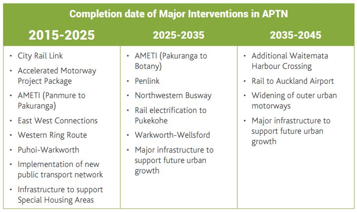 ATAP - APTN major projects