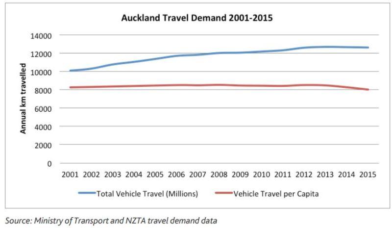 ATAP - Road Travel Demand