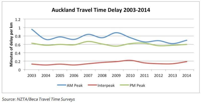 ATAP - Travel Time Delay