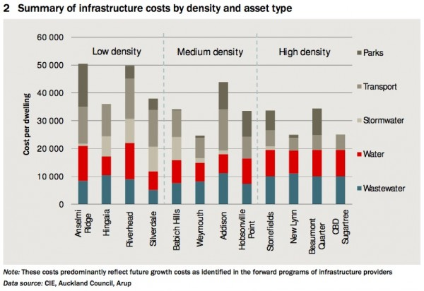 CIE and Arup Auckland infrastructure costs by density