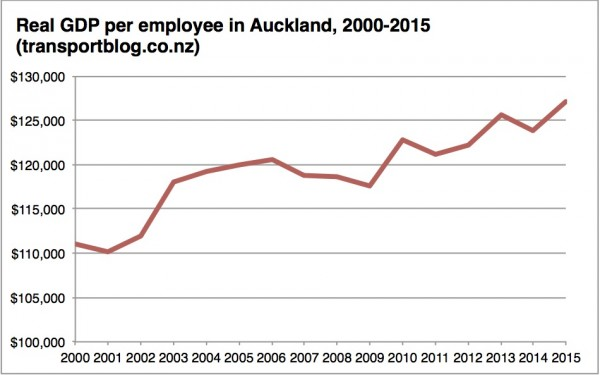 Auckland real GDP per employee 2000-2015 chart