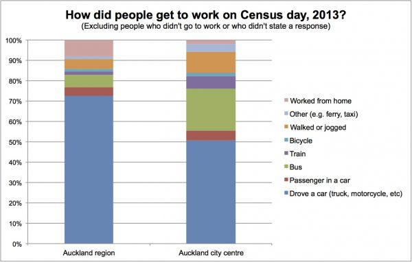 Census journey to work Auckland mode share chart
