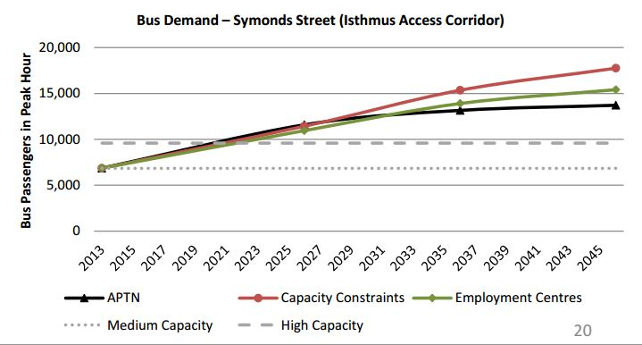 ATAP - Interim Report - Symonds St