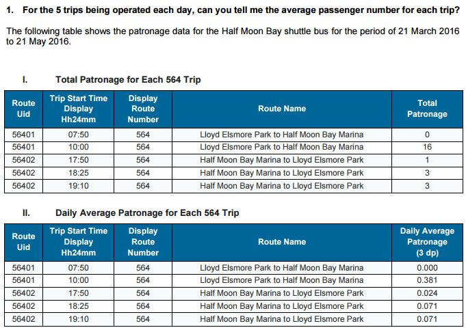 Half Moon Bay park n ride shuttle patronage