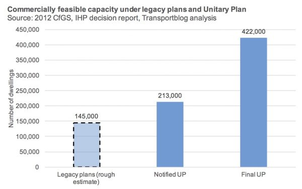 Feasible capacity legacy plans and Unitary Plan chart