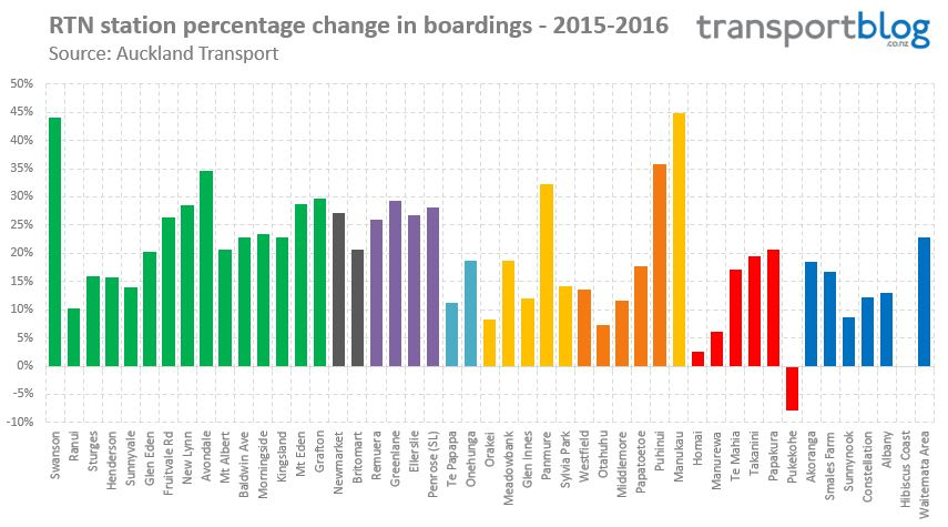 Station Boardings Percent Growth 2016-2
