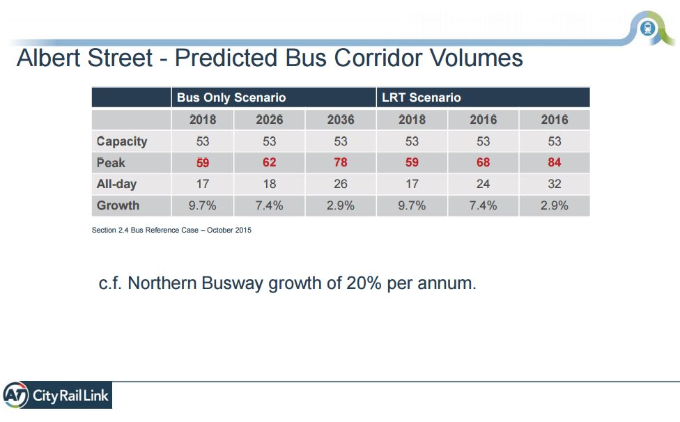 city-centre-advisory-board-presentation-bus-predictions