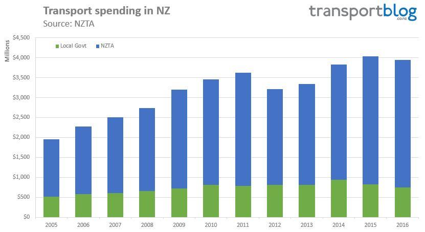 transport-spending-nz-2016