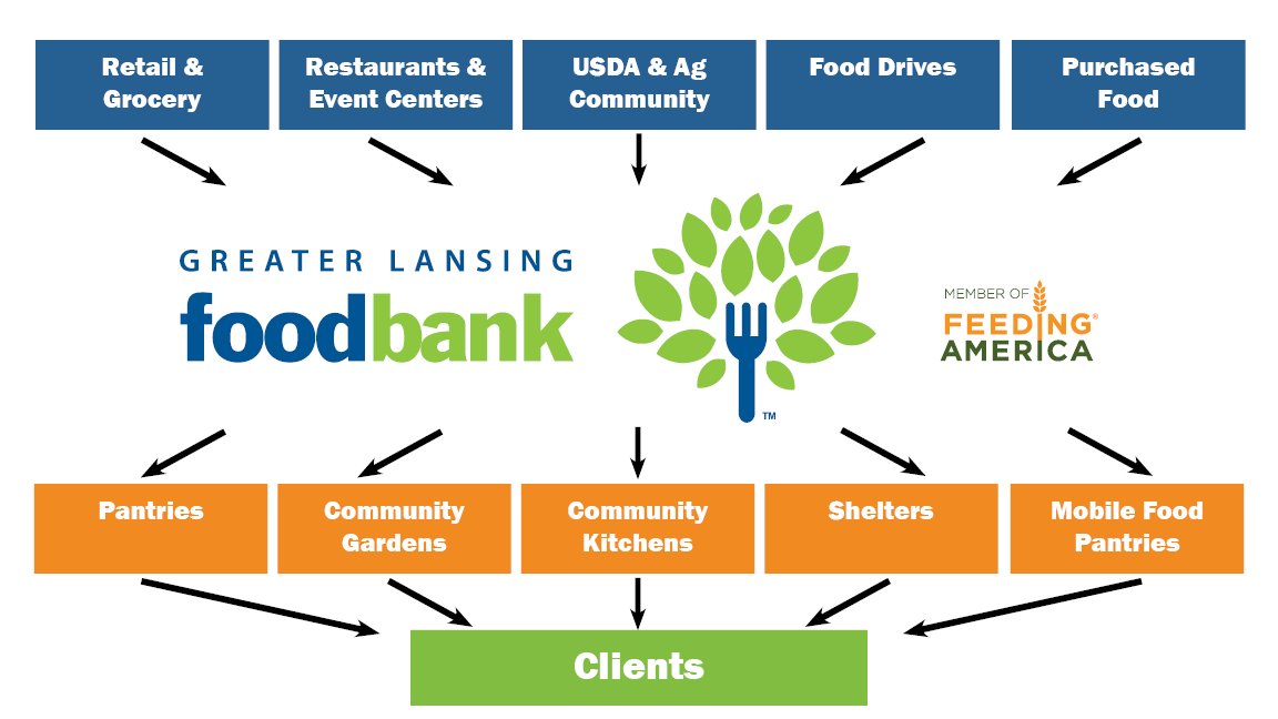 About GLFB - Greater Lansing Food Bank