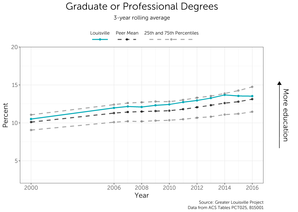 medium resolution of the city has consistently performed above the peer city mean though the number of graduate or professional degree holders has levelled off in recent years