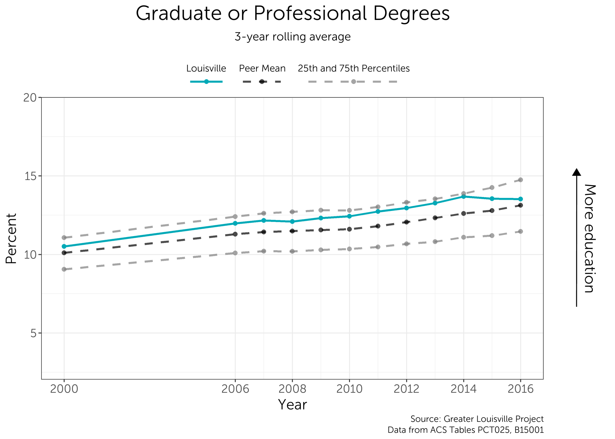 hight resolution of the city has consistently performed above the peer city mean though the number of graduate or professional degree holders has levelled off in recent years