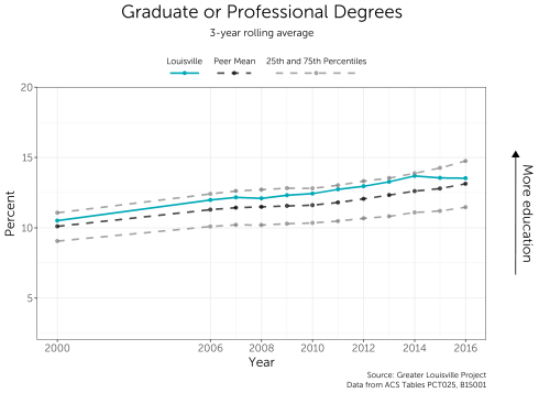 small resolution of the city has consistently performed above the peer city mean though the number of graduate or professional degree holders has levelled off in recent years